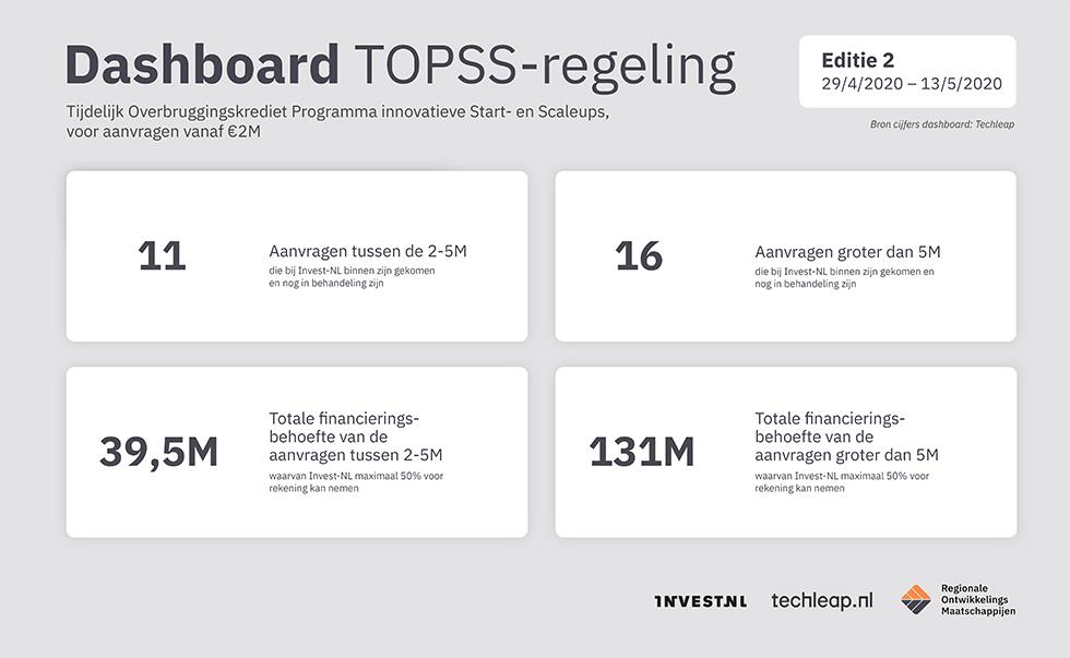Dashboard TOPPS