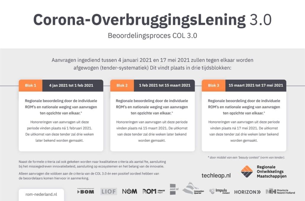 Application portal Corona Bridging Loan open from 4 January